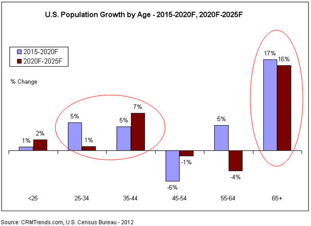 changing US consumer demographics